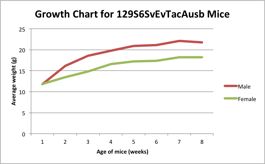129S6 Growth Chart