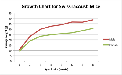 Swiss Growth Chart 2018